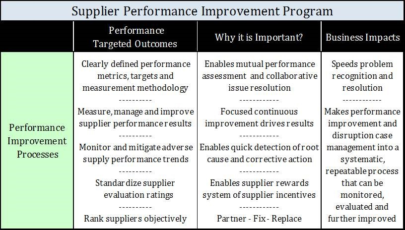Supplier Performance Improvement With Performance Improvement Plan Definition
