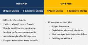Chart describing Base and Gold level mentorship plans.