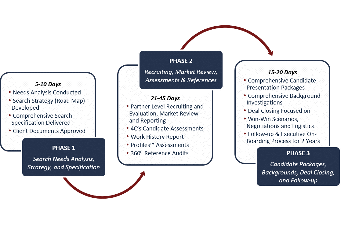Foresight Process for Retained Search Services