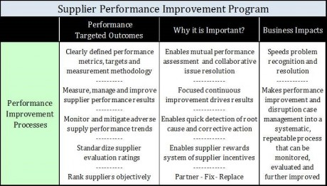 Supplier Performance Improvement Program